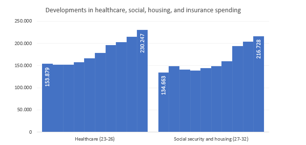 Developments in healthcare, social, housing, and insurance spending
