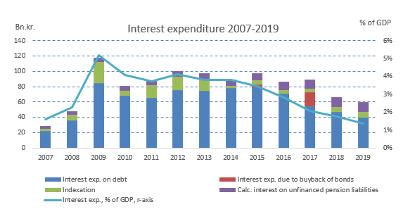 Interest expenditure 2007-2019