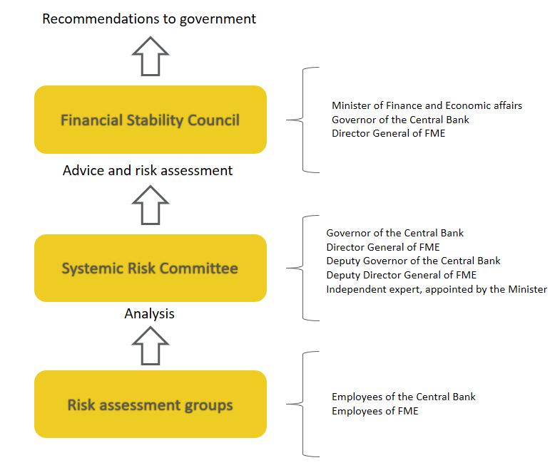 Financial Stability Council - flowchart