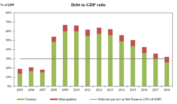 Debt to GPD ratio